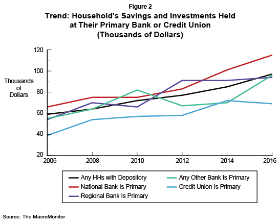Figure 2: Trend: Household's Savings and Investments Held 