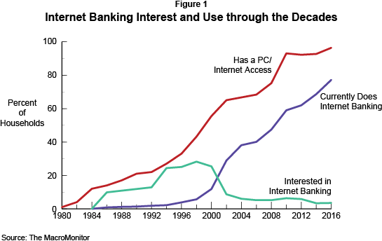 Figure 1: Internet Banking Interest and Use through the Decades