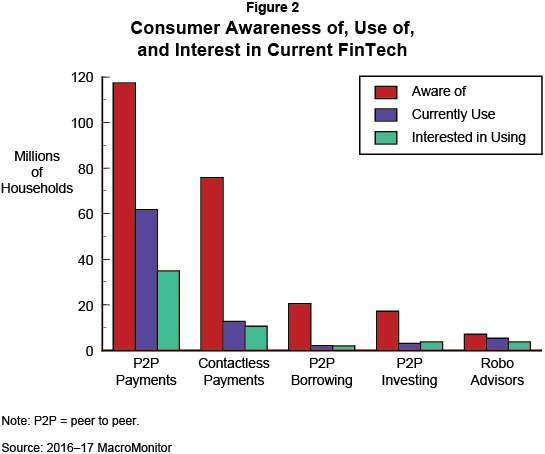Figure 2: Consumer Awareness of, Use of, and Interest in Current FinTech