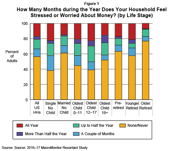 Figure 1: How Many Months during the Year Does Your Household Feel Stressed or Worried About Money? (by Life Stage)