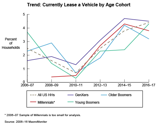 Figure 1: Trend: Currently Lease a Vehicle by Age Cohort