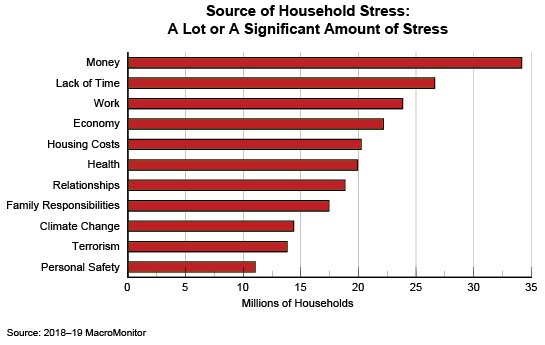 Figure 1: Source of Household Stress: A Lot or A Significant Amount of Stress
