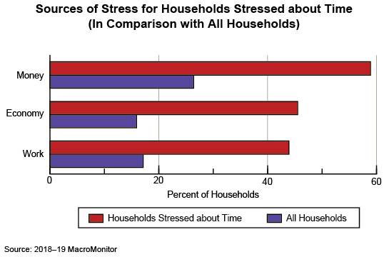 Figure 1: Sources of Stress for Households Stressed about Time (In Comparison with All Households)