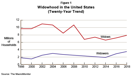 Figure 1: Widowhood in the United States (Twenty-Year Trend)
