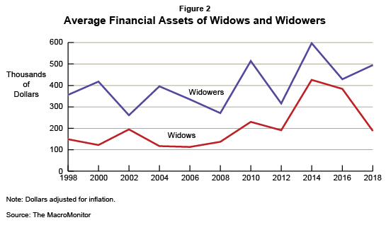 Figure 2: Average Financial Assets of Widows and Widowers