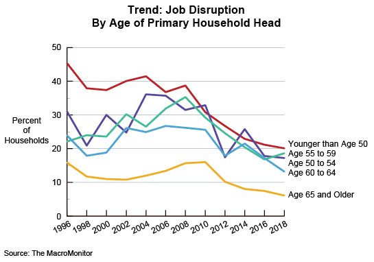 Figure 1: Trend: Job Disruption By Age of Primary Household Head