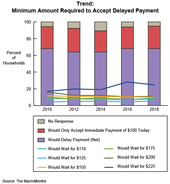 Figure 1: Trend: Minimum Amount Required to Accept Delayed Payment