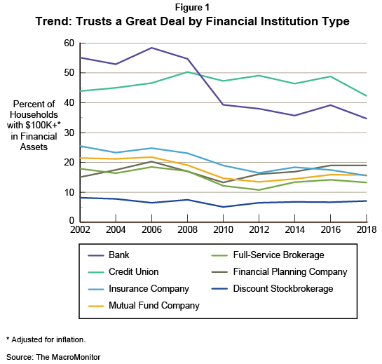 Figure 1: Trend: Trusts a Great Deal by Financial Institution Type