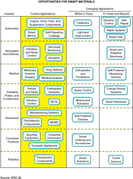 Sample Chart: Opportunities for Smart Materials