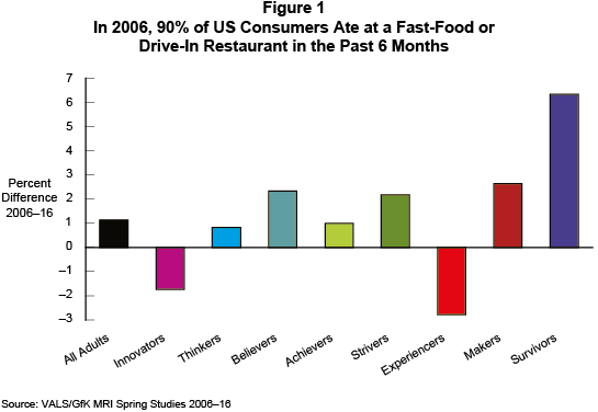 Figure 1: In 2006, 90% of US Consumers Ate at a Fast-Food or Drive-In Restaurant in the Past 6 Months
