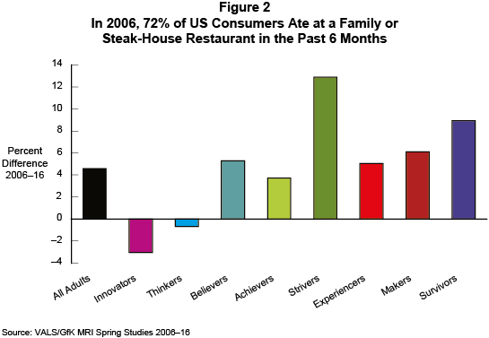Figure 2: In 2006, 72% of US Consumers Ate at a Family or Steak-House Restaurant in the Past 6 Months