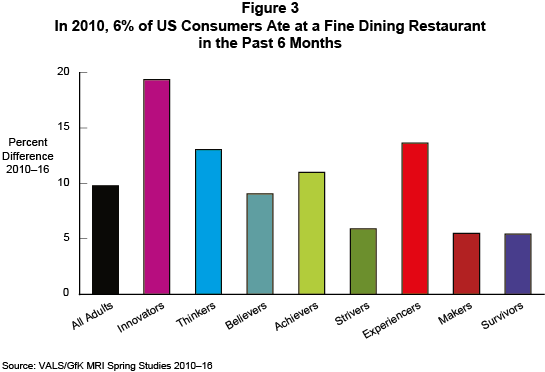 Figure 3: In 2010, 6% of US Consumers Ate at a Fine Dining Restaurant in the Past 6 Months
