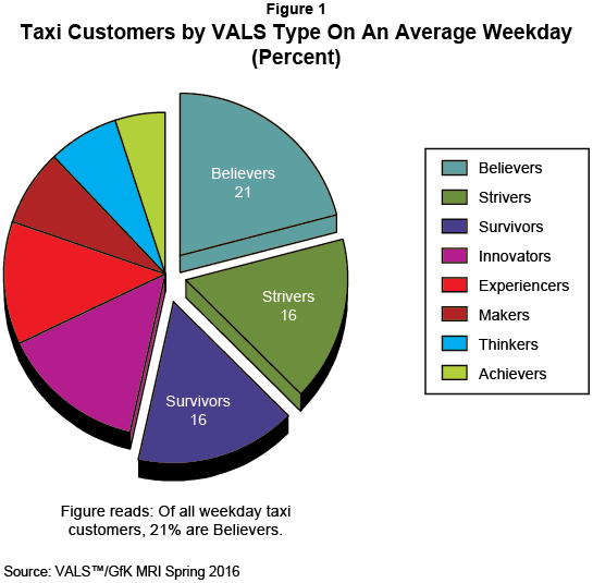 Figure 1: Taxi Customers by VALS Type On An Average Weekday (Percent)