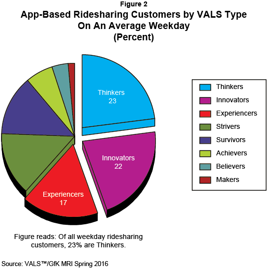 Figure 2: App-Based Ridesharing Customers by VALS Type On An Average Weekday (Percent)