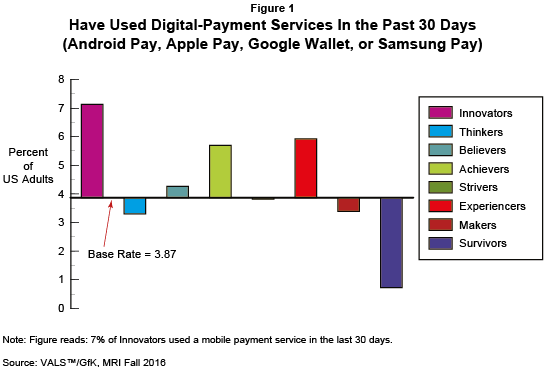 Figure 1: Have Used Digital-Payment Services in the Past 30 Days (Android Pay, Apple Pay, Google Wallet, or Samsung Pay)