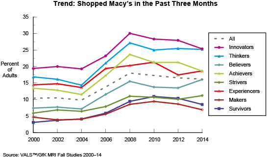 Trend: Shopped Macy's in the Past Three Months