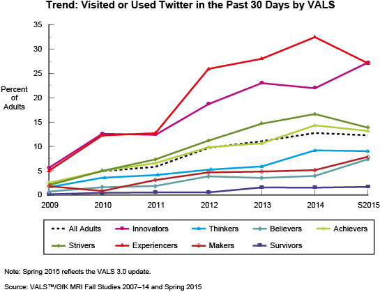 Trend: Visited or Used Twitter in the Past 30 Days by VALS