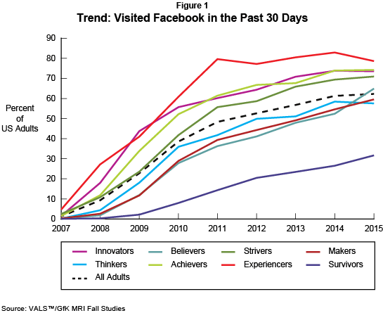 Trend: Visited Facebook in the Past 30 Days (Percent of U.S. Adults)