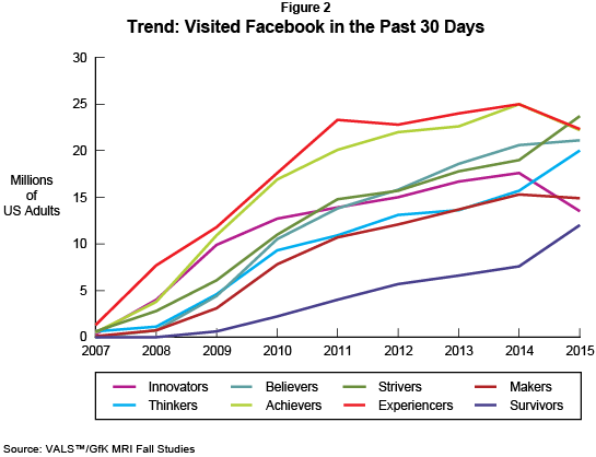 Trend: Visited Facebook in the Past 30 Days (Millions of U.S. Adults)