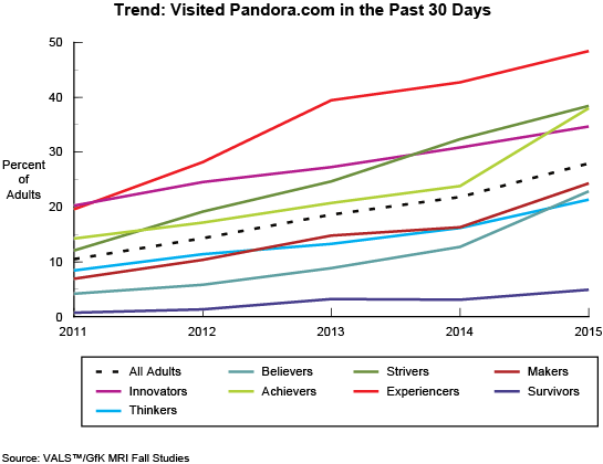 Trend: Visited Pandora.com in the Past 30 Days