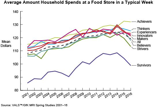Trend: Average Amount Household Spends at a Food Store in a Typical Week
