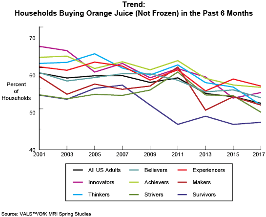 Figure: Trend: Households Buying Orange Juice (Not Frozen) in the Past 6 Months